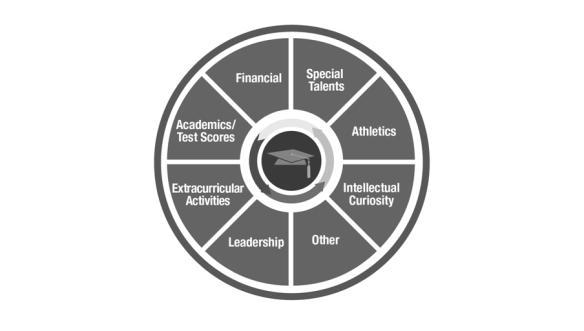 college_app_wheel